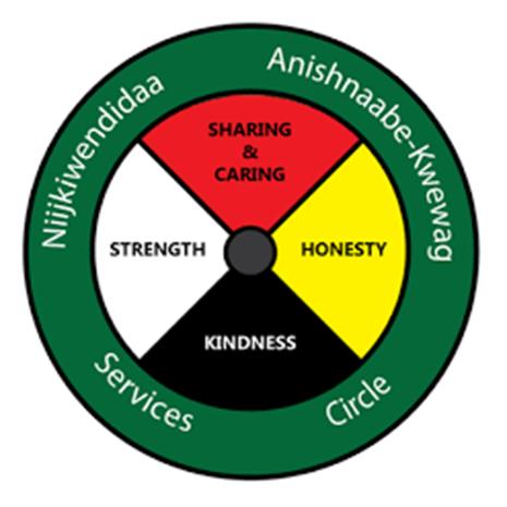 Niijkiwendidaa Anishnaabekwewag Services Circle